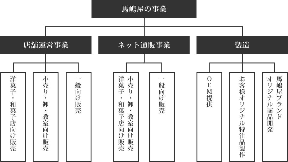 馬嶋屋菓子道具店事業概要図