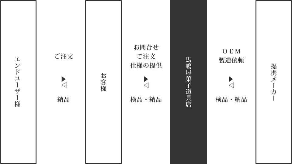馬嶋屋菓子道具店OEM製造概略図
